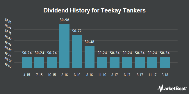Dividend Payments by Quarter for Teekay Tankers (NYSE:TNK)