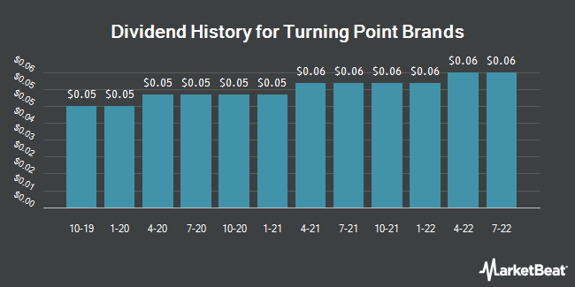 Dividend Payments by Quarter for Turning Point Brands (NYSE:TPB)