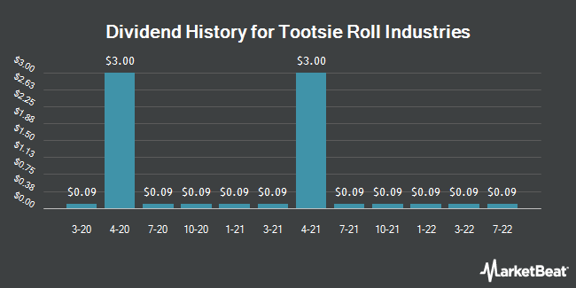 Dividend Payments by Quarter for Tootsie Roll Industries (NYSE:TR)