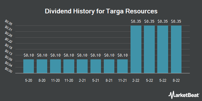 Dividend Payments by Quarter for Targa Resources (NYSE:TRGP)