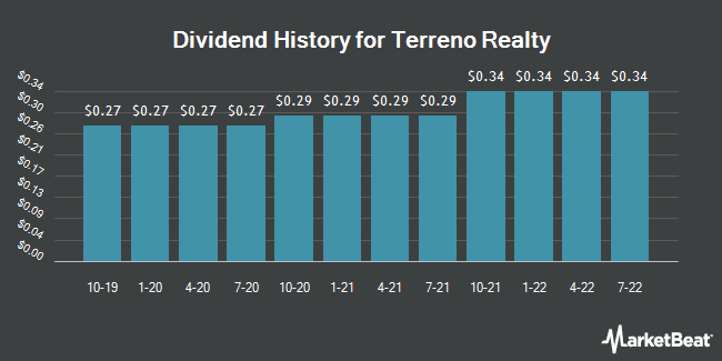 Dividend Payments by Quarter for Terreno Realty Corporation (NYSE:TRNO)