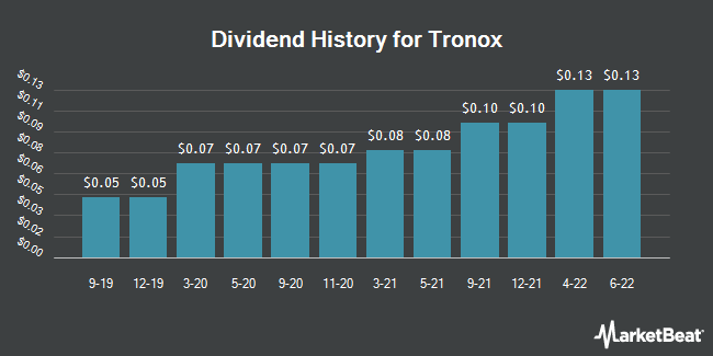 Dividend Payments by Quarter for Tronox Limited (NYSE:TROX)