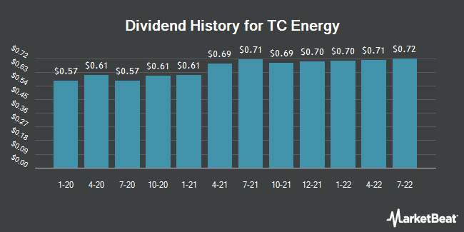 Dividend Payments by Quarter for TransCanada (NYSE:TRP)