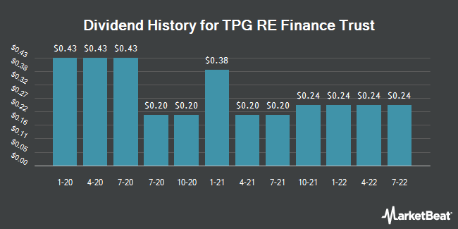 Dividend Payments by Quarter for TPG RE Finance Trust (NYSE:TRTX)
