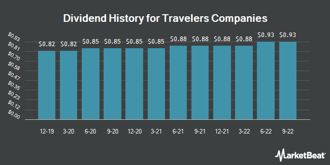 Dividend Payments by Quarter for The Travelers Companies (NYSE:TRV)