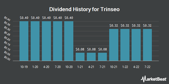 Dividend Payments by Quarter for Trinseo S.A. (NYSE:TSE)