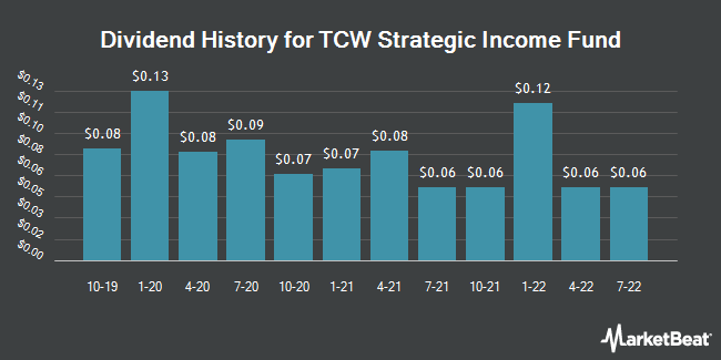 Dividend Payments by Quarter for TCW Strategic Income Fund (NYSE:TSI)