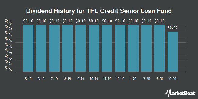 Dividend Payments by Quarter for THL Credit Senior Loan Fund (NYSE:TSLF)