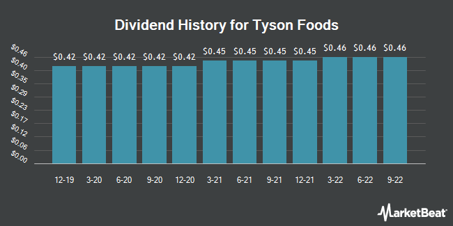 Dividend Payments by Quarter for Tyson Foods (NYSE:TSN)