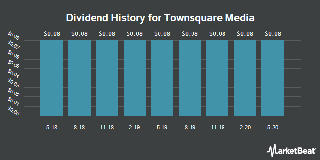 Dividend Payments by Quarter for Townsquare Media (NYSE:TSQ)