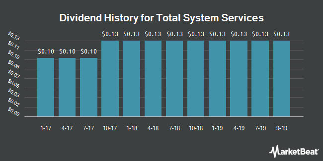 Dividend History for Total System Services (NYSE:TSS)