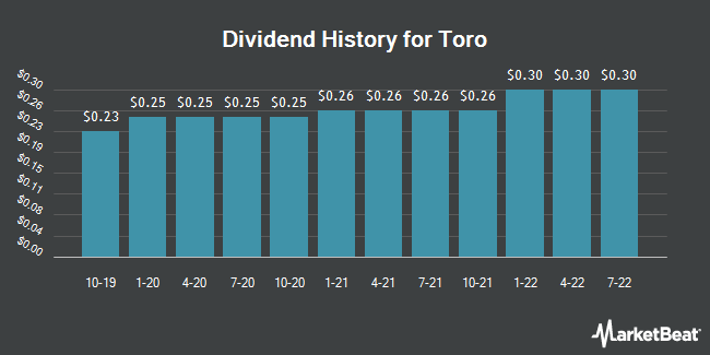 Dividend Payments by Quarter for Toro (NYSE:TTC)