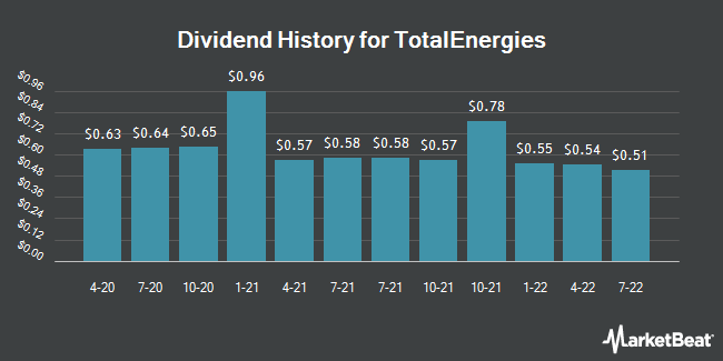 Dividend History for TotalEnergies (NYSE:TTE)