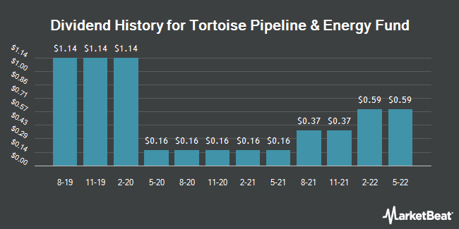 Dividend History for TORTOISE PIPELI/COM (NYSE:TTP)