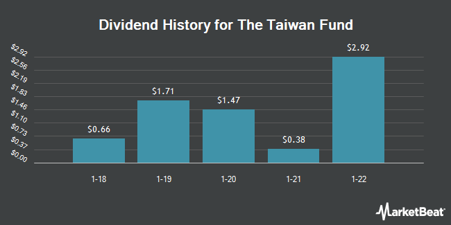 Dividend Payments by Quarter for TAIWAN FD INC/SH (NYSE:TWN)