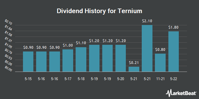 Dividend Payments by Quarter for Ternium (NYSE:TX)