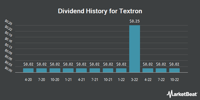 Dividend Payments by Quarter for Textron (NYSE:TXT)