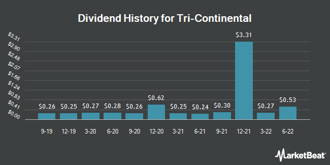 Dividend Payments by Quarter for Tri-Continental (NYSE:TY)