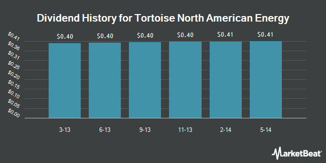 Dividend Payments by Quarter for Tortoise North American Energy (NYSE:TYN)