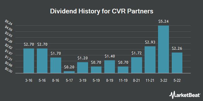Dividend Payments by Quarter for CVR Partners, LP (NYSE:UAN)