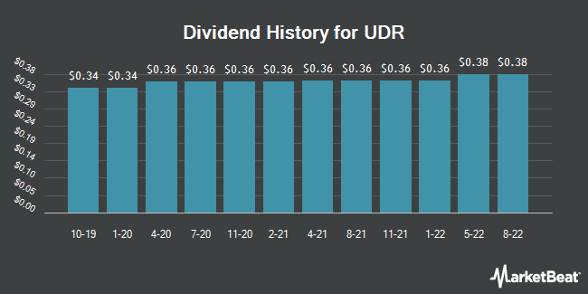 Dividend Payments by Quarter for United Dominion Realty Trust (NYSE:UDR)