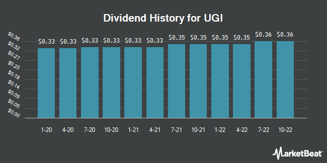 Dividend Payments by Quarter for UGI Corp (NYSE:UGI)