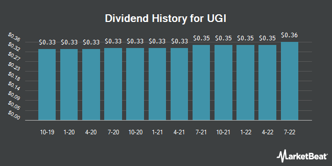 Dividend Payments by Quarter for UGI Corporation (NYSE:UGI)