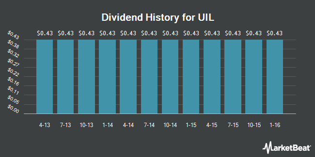 Dividend Payments by Quarter for UIL Holdings (NYSE:UIL)