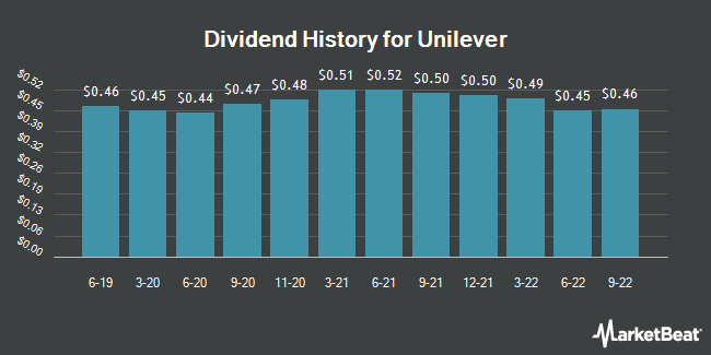 Dividend Payments by Quarter for UNILEVER N.V. Common Stock (NYSE:UL)