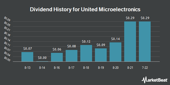 Dividend Payments by Quarter for United Microelectronics (NYSE:UMC)