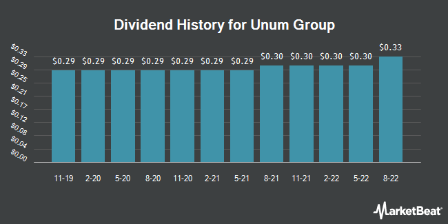 Dividend Payments by Quarter for Unum Group (NYSE:UNM)