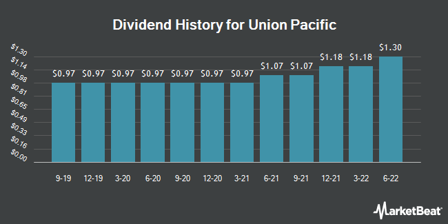 Dividend Payments by Quarter for Union Pacific Corporation (NYSE:UNP)