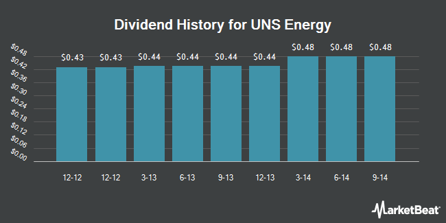 Dividend Payments by Quarter for UNS Energy (NYSE:UNS)