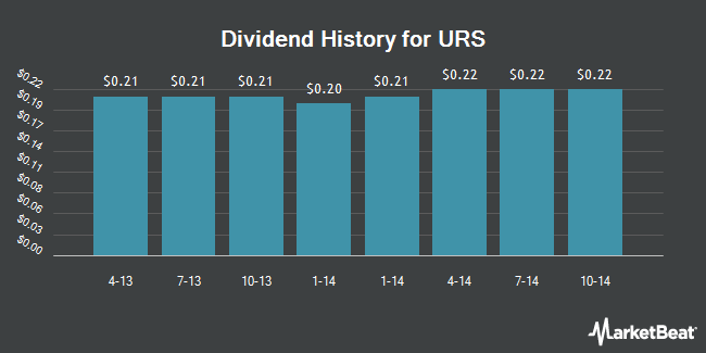 Dividend Payments by Quarter for URS (NYSE:URS)