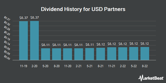 Dividend History for USD Partners (NYSE:USDP)