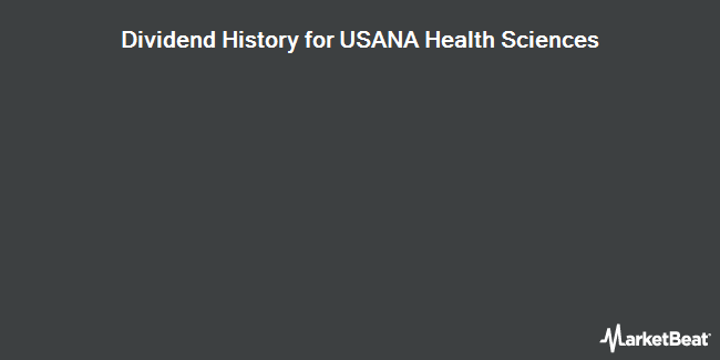 Dividend Payments by Quarter for USANA Health Sciences (NYSE:USNA)