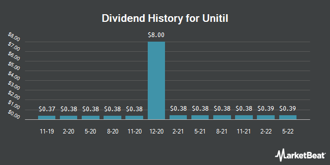 Dividend Payments by Quarter for UNITIL (NYSE:UTL)