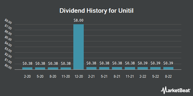 Dividend History for Unitil (NYSE:UTL)