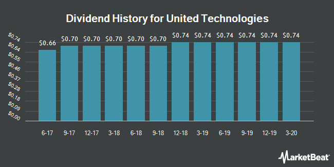 Dividend Payments by Quarter for United Technologies Corporation (NYSE:UTX)