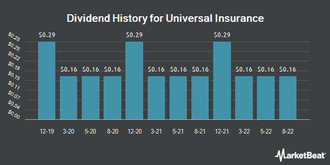 Dividend Payments by Quarter for Universal Insurance (NYSE:UVE)