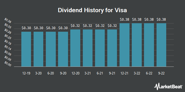 Dividend Payments by Quarter for Visa (NYSE:V)