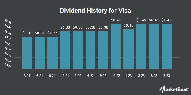 Dividend Payments by Quarter for Visa (NYSE:V)