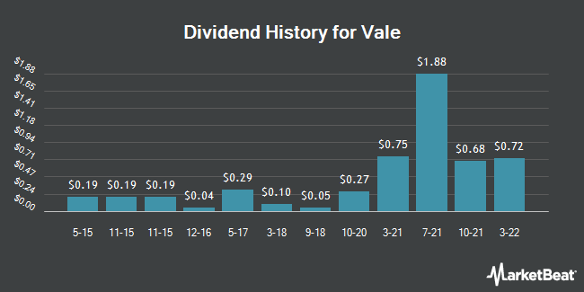 Dividend Payments by Quarter for VALE S.A. (NYSE:VALE)
