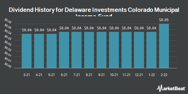 Dividend History for Delaware Investments Colorado Municipal Income Fund (NYSE:VCF)