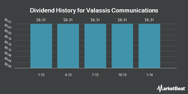 Dividend Payments by Quarter for Valassis Communications (NYSE:VCI)
