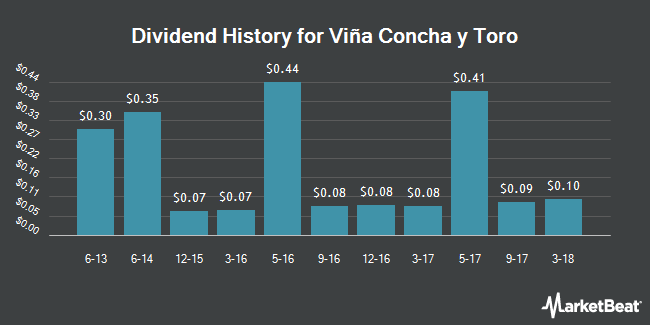 Dividend Payments by Quarter for Vina Concha Y Toro (NYSE:VCO)