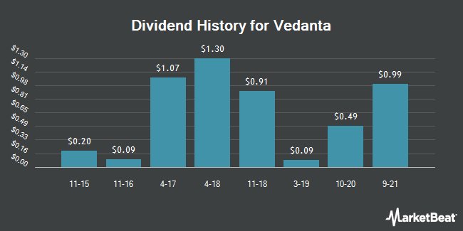 Dividend Payments by Quarter for Vedanta  Limited (NYSE:VEDL)