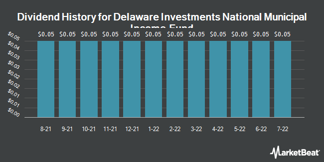 Dividend History for Delaware Investments National Municipal Income Fund (NYSE:VFL)