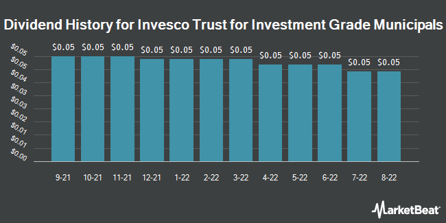 Dividend Payments by Quarter for Invesco Van Kmpn Trst Fr Invst Grd Mncpl (NYSE:VGM)