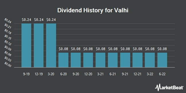 Dividend Payments by Quarter for Valhi (NYSE:VHI)